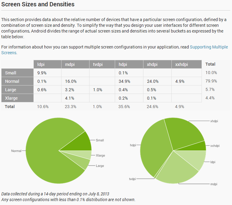 android-screen-sizes-and-dimensions-dashboard